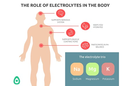 How Can I Replenish My Electrolytes?