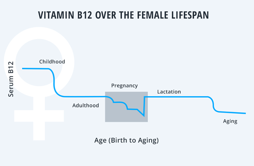 Vitamin B12 for Women - Fast&Up